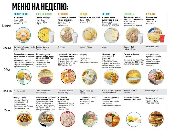 Диета для похудения кормящим мамам меню