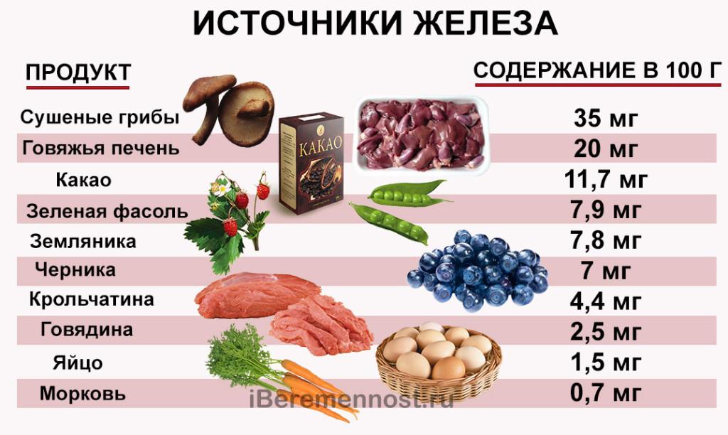 Источники железа