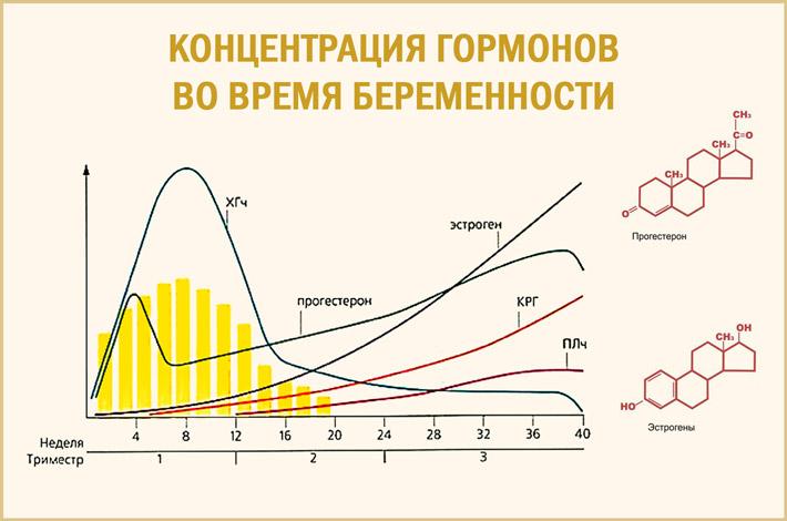 Изменение гормонов