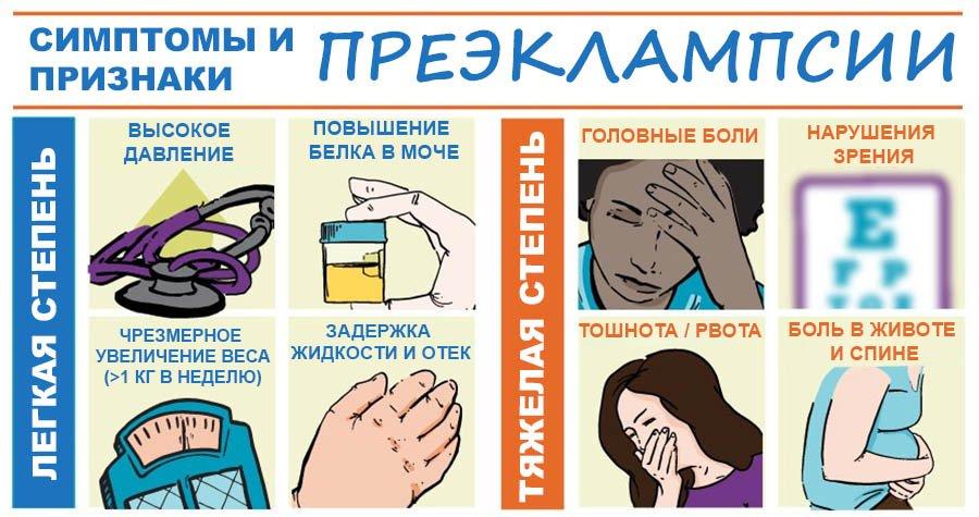 Симптомы преэклампсии