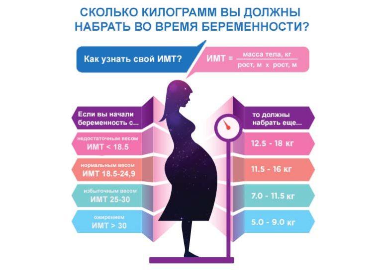 Сбросить Вес При Беременности 3 Триместр. Можно ли худеть во время беременности