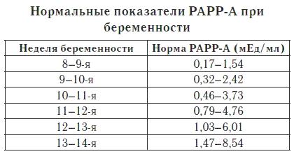 Таблица нормы РАРР-А