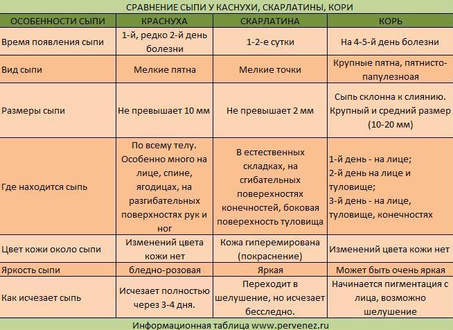Таблица сыпи по краснухи
