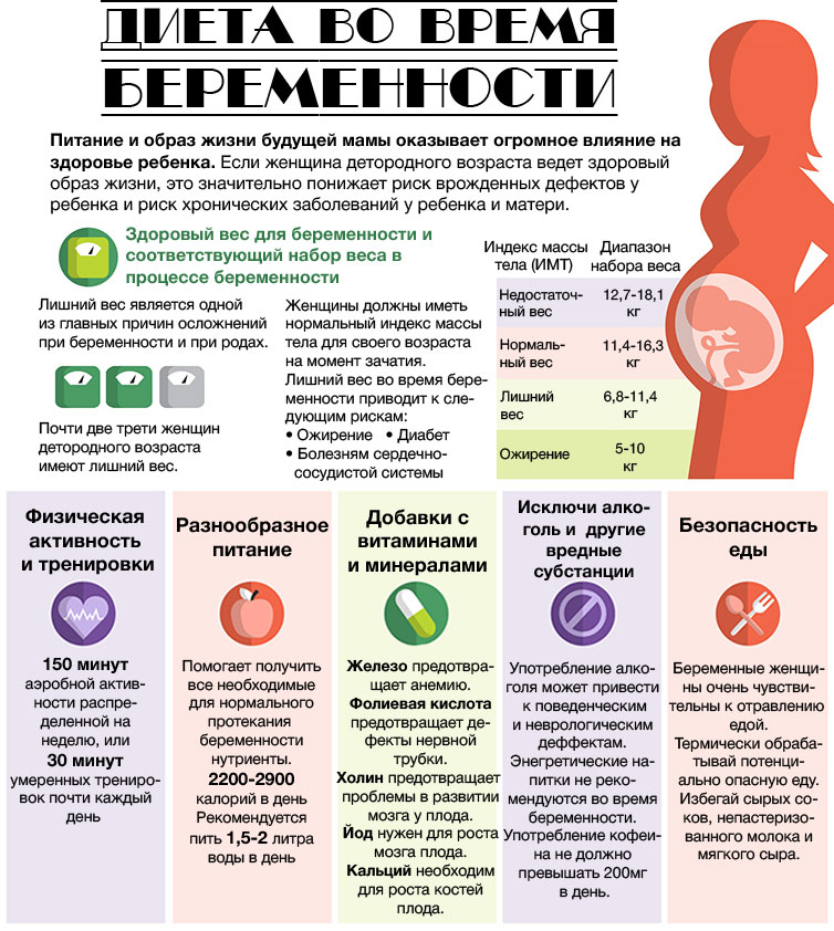 Диета беременных