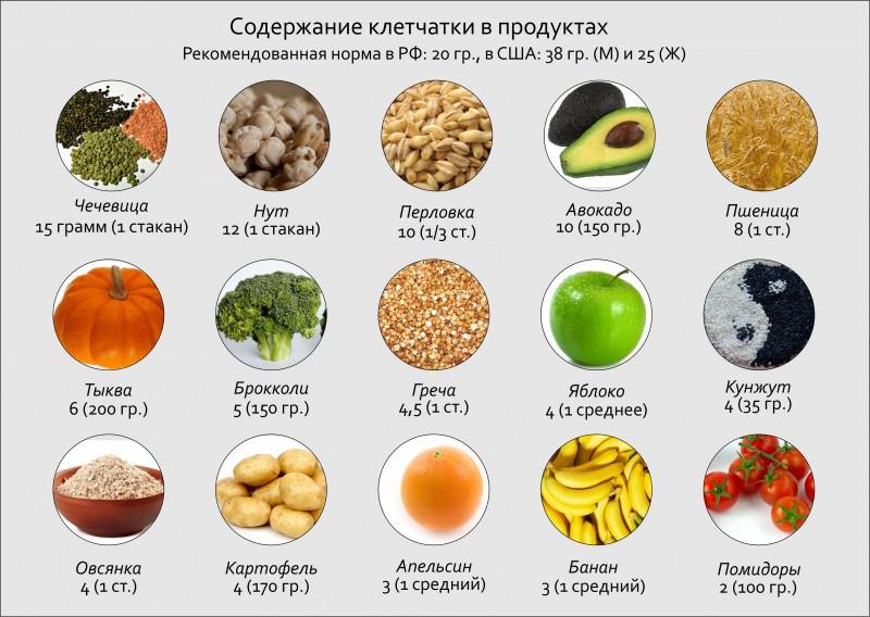 Пища богата клетчаткой