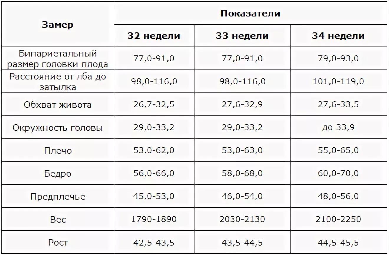 Размер таблица вес ребенка