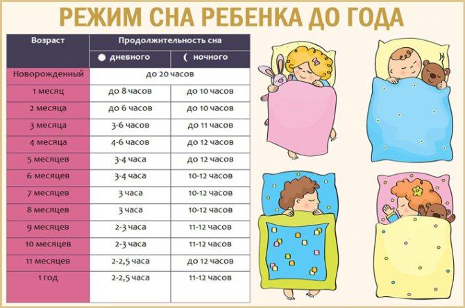 Режим сна ребенка